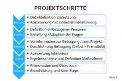 Leitfaden zur Stärkung des Einkaufs - Projektablauf; Walter Haselsteiner